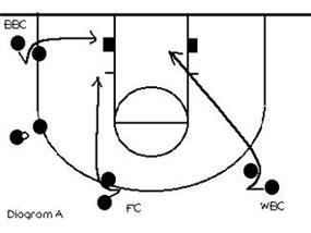برش از پشت موثرترین راه برای فرار از سد مدافع در بسکتبال است.